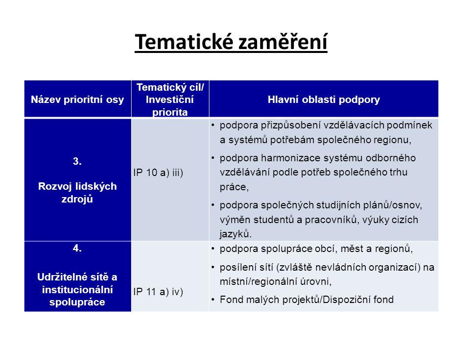 Název prioritní osy Tematický cíl/ Investiční priorita Hlavní oblasti podpory 3. Rozvoj lidských zdrojů IP 10 a) iii) podpora přizpůsobení vzdělávacíc