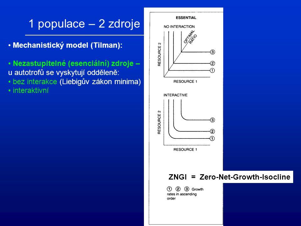 1 populace – 2 zdroje Mechanistický model (Tilman): Nezastupitelné (esenciální) zdroje – u autotrofů se vyskytují odděleně: bez interakce (Liebigův zá