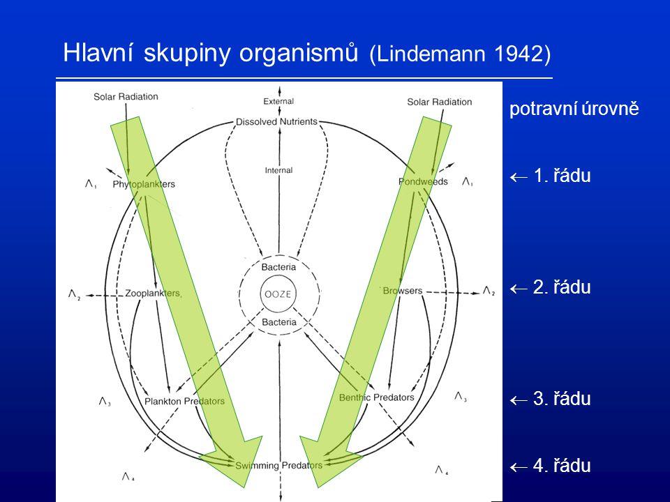 1 populace – 2 zdroje Mechanistický model (Tilman): Nezastupitelné (esenciální) zdroje – u autotrofů se vyskytují odděleně: bez interakce (Liebigův zákon minima) interaktivní = Zero-Net-Growth-IsoclineZNGI