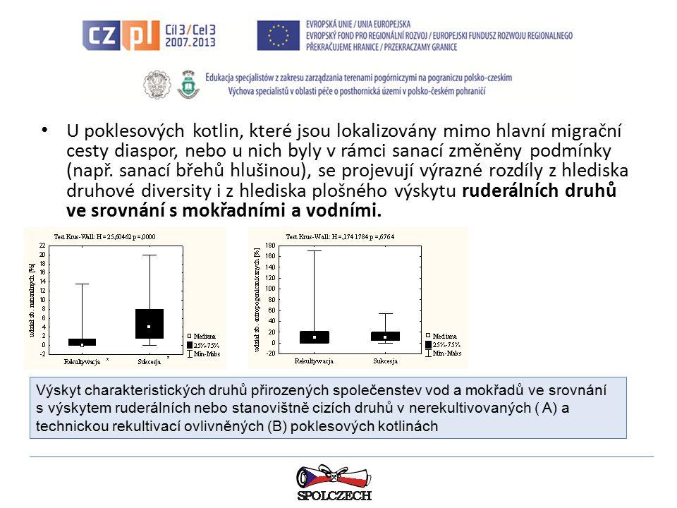 U poklesových kotlin, které jsou lokalizovány mimo hlavní migrační cesty diaspor, nebo u nich byly v rámci sanací změněny podmínky (např. sanací břehů