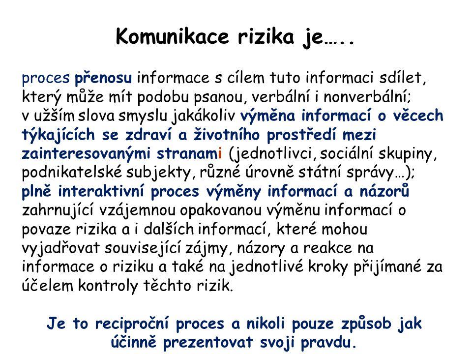 Komunikace rizika je…..