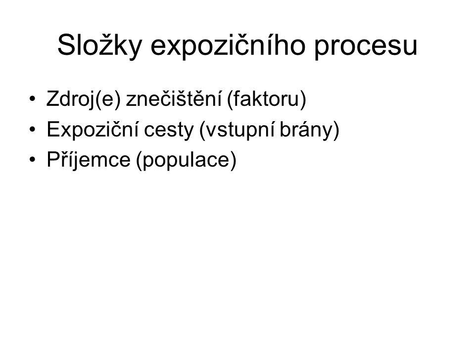 Složky expozičního procesu Zdroj(e) znečištění (faktoru) Expoziční cesty (vstupní brány) Příjemce (populace)