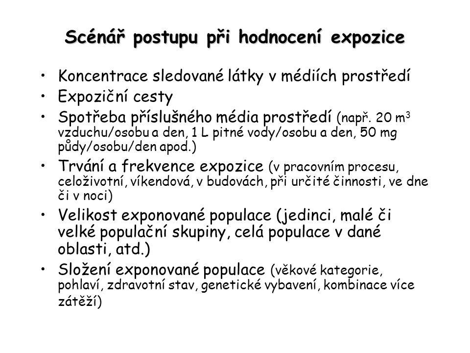Scénář postupu při hodnocení expozice Koncentrace sledované látky v médiích prostředí Expoziční cesty Spotřeba příslušného média prostředí (např.