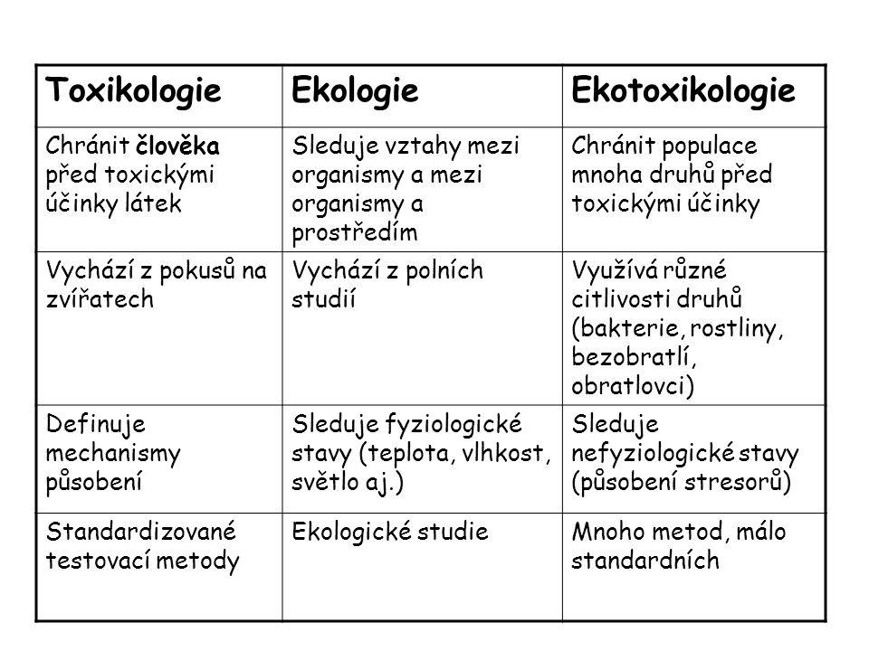 ToxikologieEkologieEkotoxikologie Chránit člověka před toxickými účinky látek Sleduje vztahy mezi organismy a mezi organismy a prostředím Chránit popu