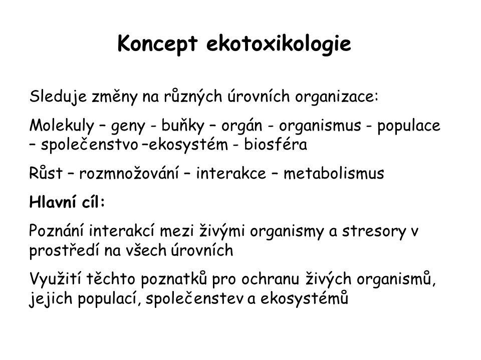Koncept ekotoxikologie Sleduje změny na různých úrovních organizace: Molekuly – geny - buňky – orgán - organismus - populace – společenstvo –ekosystém