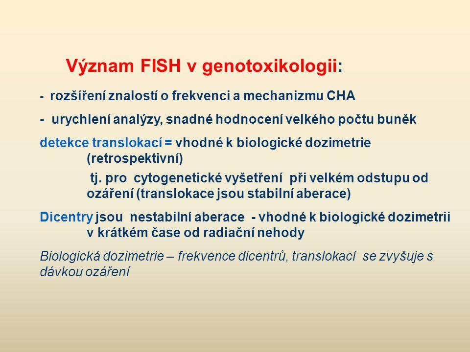 Význam FISH v genotoxikologii: - rozšíření znalostí o frekvenci a mechanizmu CHA - urychlení analýzy, snadné hodnocení velkého počtu buněk detekce tra