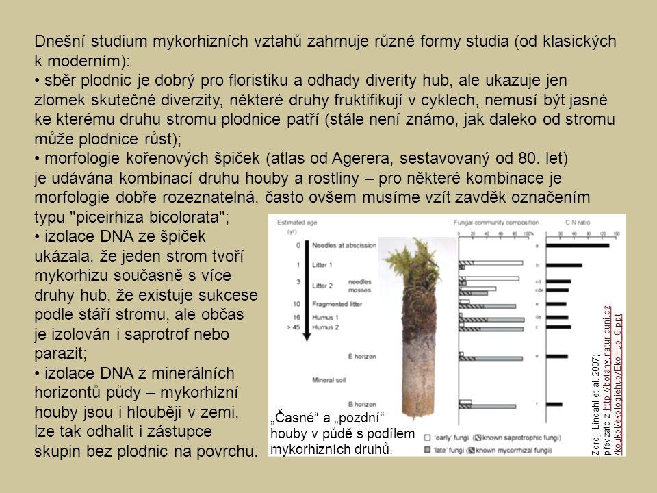 Dnešní studium mykorhizních vztahů zahrnuje různé formy studia (od klasických k moderním): sběr plodnic je dobrý pro floristiku a odhady diverity hub,
