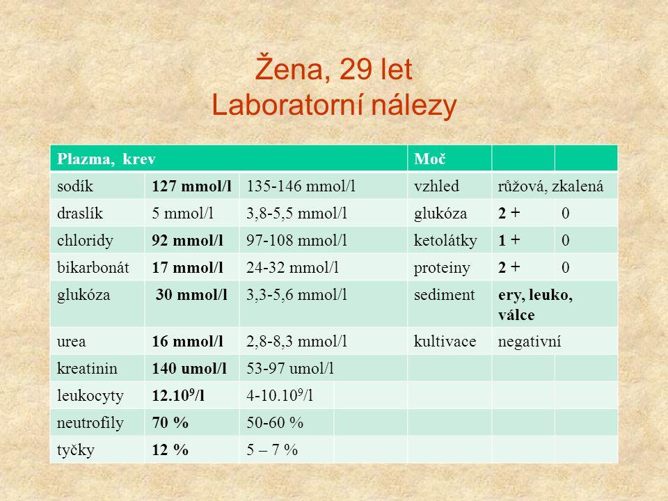 Žena, 29 let Laboratorní nálezy Plazma, krevMoč sodík127 mmol/l135-146 mmol/lvzhledrůžová, zkalená draslík5 mmol/l3,8-5,5 mmol/lglukóza2 +0 chloridy92