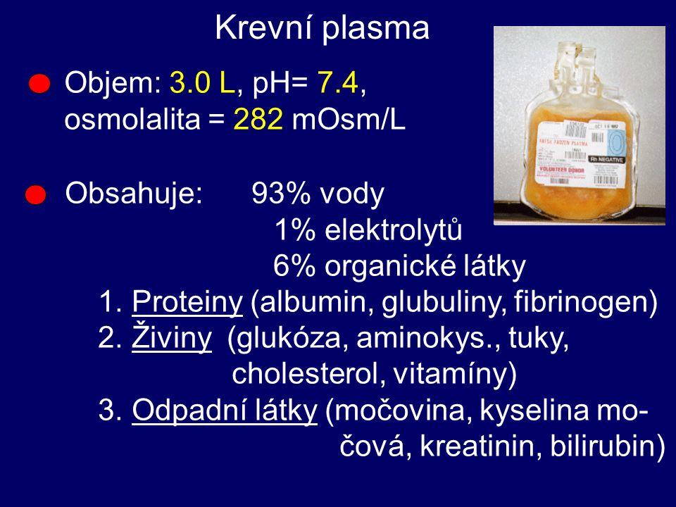 Krevní plasma Objem: 3.0 L, pH= 7.4, osmolalita = 282 mOsm/L Obsahuje: 93% vody 1% elektrolytů 6% organické látky 1.