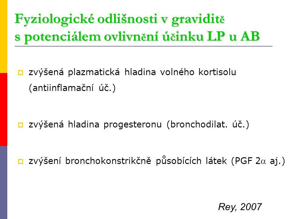 Fyziologické odlišnosti v gravidit ě s potenciálem ovlivn ě ní ú č inku LP u AB  zvýšená plazmatická hladina volného kortisolu (antiinflamační úč.) 