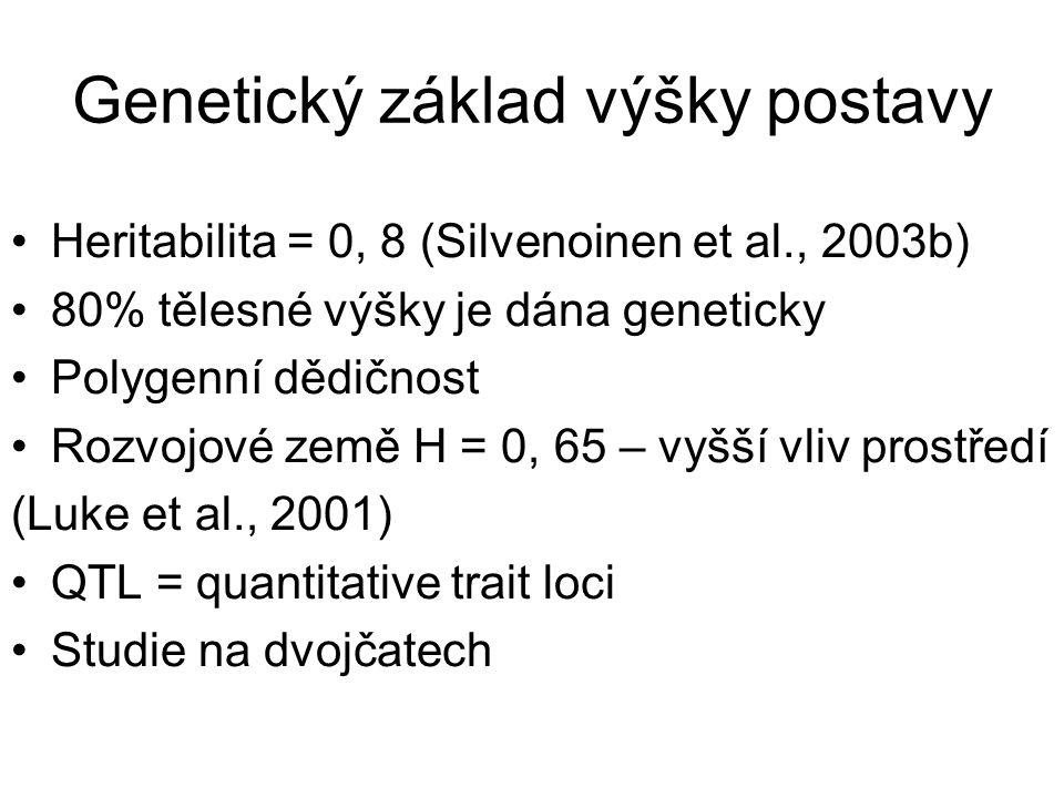 Genetický základ výšky postavy Heritabilita = 0, 8 (Silvenoinen et al., 2003b) 80% tělesné výšky je dána geneticky Polygenní dědičnost Rozvojové země