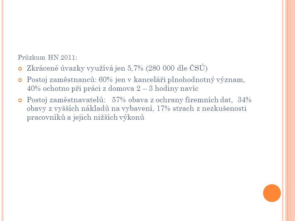 Průzkum HN 2011: Zkrácené úvazky využívá jen 5,7% (280 000 dle ČSÚ) Postoj zaměstnanců: 60% jen v kanceláři plnohodnotný význam, 40% ochotno při práci