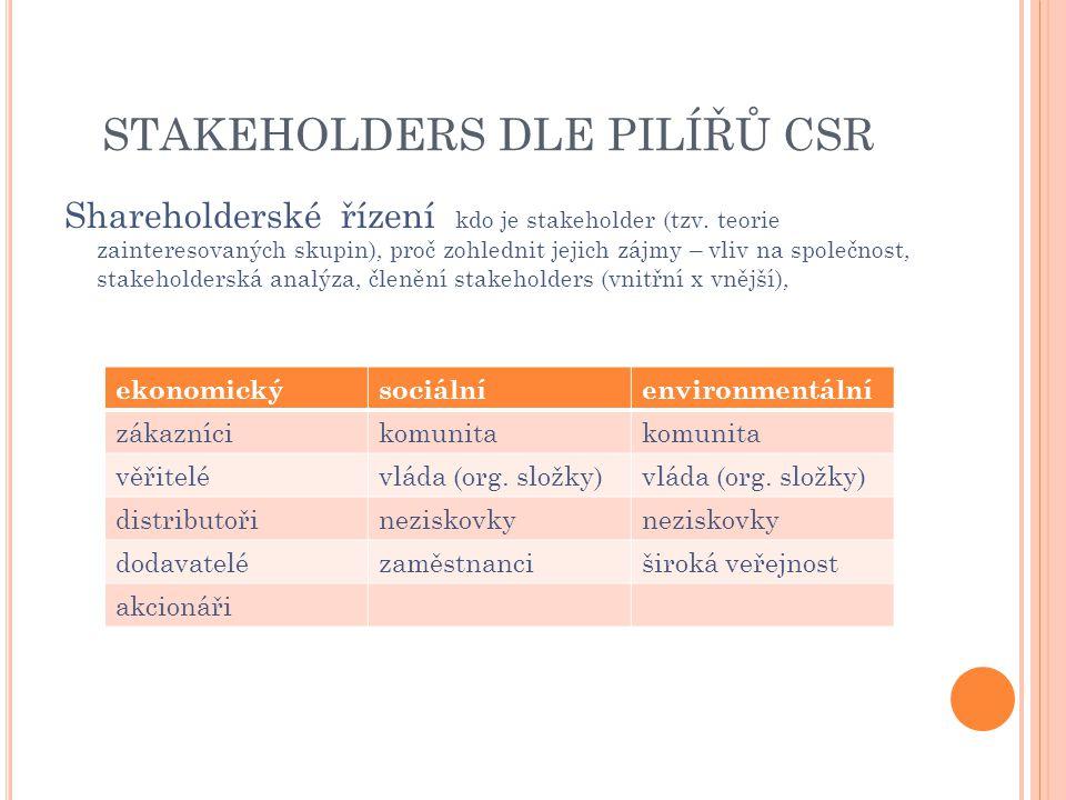 STAKEHOLDERS DLE PILÍŘŮ CSR Shareholderské řízení kdo je stakeholder (tzv. teorie zainteresovaných skupin), proč zohlednit jejich zájmy – vliv na spol