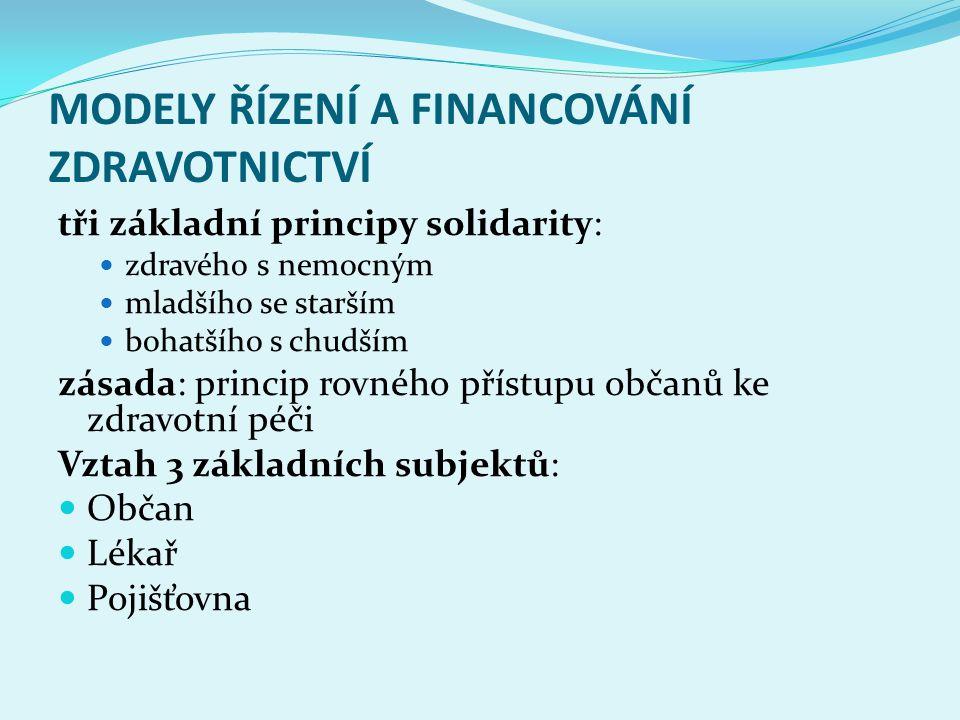 MODELY ŘÍZENÍ A FINANCOVÁNÍ ZDRAVOTNICTVÍ tři základní principy solidarity: zdravého s nemocným mladšího se starším bohatšího s chudším zásada: princi