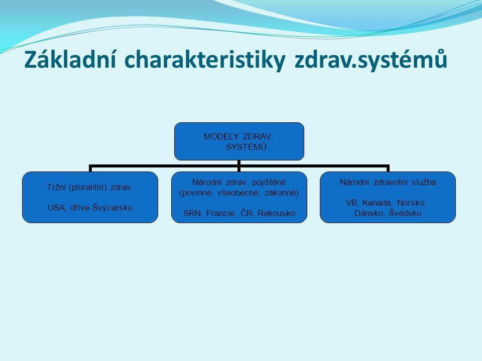 Základní charakteristiky zdrav.systémů MODELY ZDRAV. SYSTÉMŮ Tržní (pluralitní) zdrav. USA, dříve Švýcarsko Národní zdrav. pojištěné (povinné, všeobec