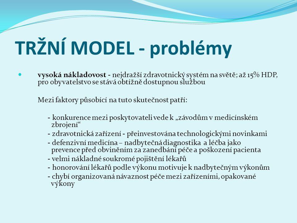 TRŽNÍ MODEL - problémy vysoká nákladovost - nejdražší zdravotnický systém na světě; až 15% HDP, pro obyvatelstvo se stává obtížně dostupnou službou Me
