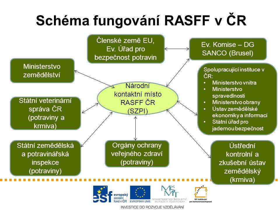 Členské země EU, Ev.Úřad pro bezpečnost potravin Ev.