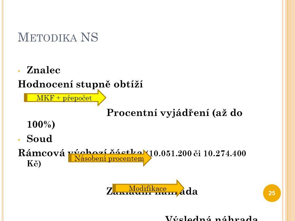 M ETODIKA NS Znalec Hodnocení stupně obtíží Procentní vyjádření (až do 100%) Soud Rámcová výchozí částka (10.051.200 či 10.274.400 Kč) Základní náhrad