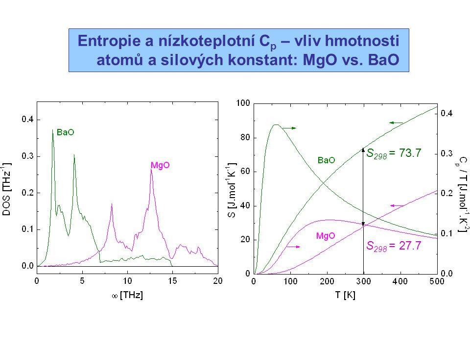 S 298 = 27.7 S 298 = 73.7 Entropie a nízkoteplotní C p – vliv hmotnosti atomů a silových konstant: MgO vs. BaO