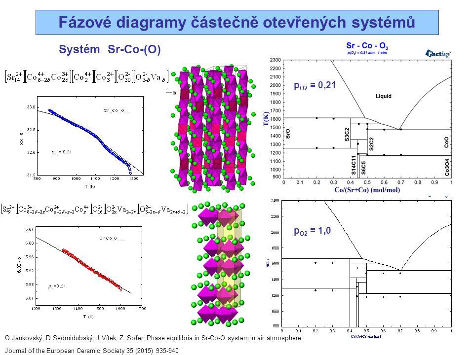 Fázové diagramy částečně otevřených systémů p O2 = 0,21 p O2 = 1,0 Systém Sr-Co-(O) O.Jankovský, D.Sedmidubský, J.Vítek, Z. Sofer, Phase equilibria in