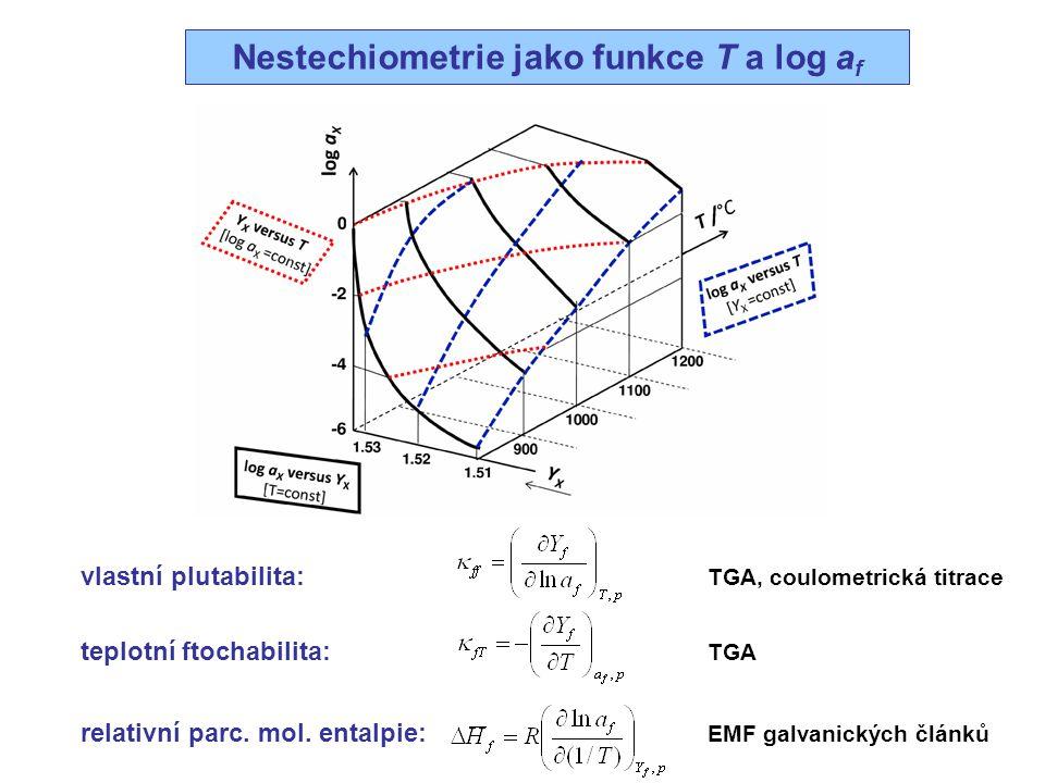 Nestechiometrie jako funkce T a log a f vlastní plutabilita: TGA, coulometrická titrace teplotní ftochabilita: TGA relativní parc. mol. entalpie: EMF