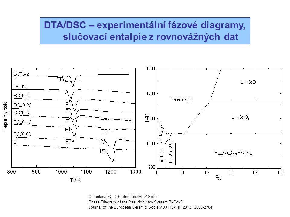 DTA/DSC – experimentální fázové diagramy, slučovací entalpie z rovnovážných dat O.Jankovský, D.Sedmidubský, Z.Sofer Phase Diagram of the Pseudobinary