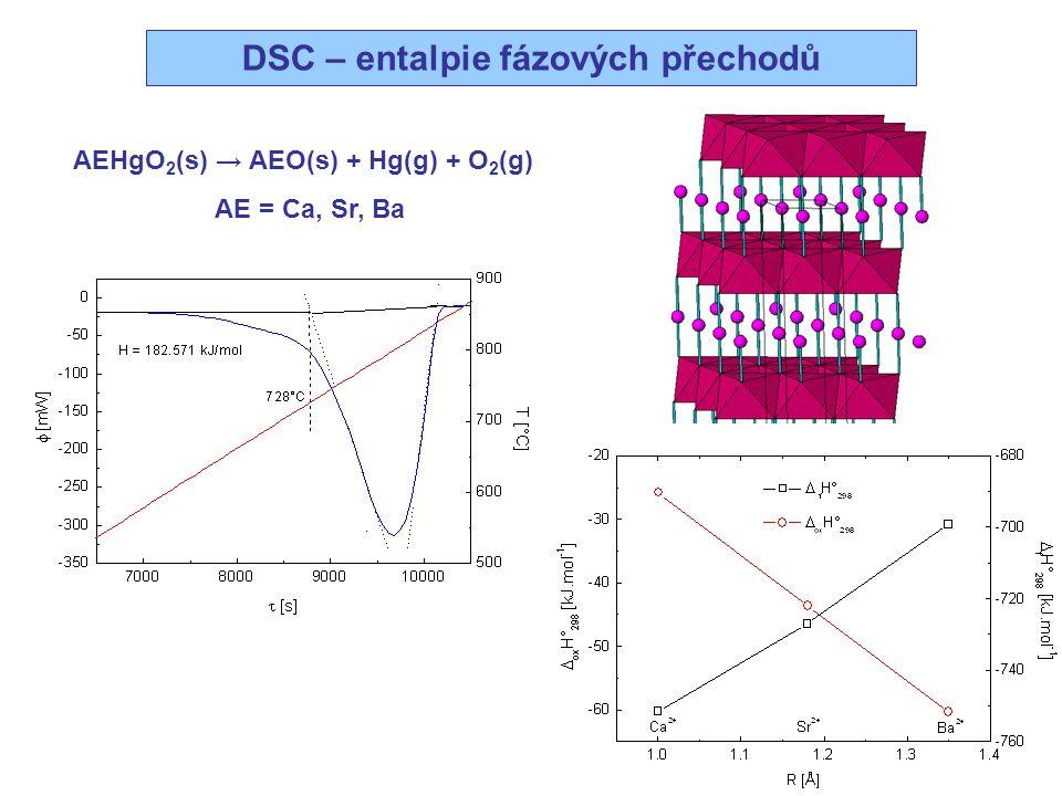 Kyslíková nestechiometrie Bi 2 Sr 2 CoO 6+  Bi 2 Sr 2 CoO 6.25 Bi 2 Sr 2 CoO 6.5 Bi 4 Sr 4 CoO 13 → Bi 4 Sr 4 CoO 12 + ½ O 2 = –26.22 ± 0.24 kJ mol –1 = –13.19 ± 0.25 J mol –1 K –1