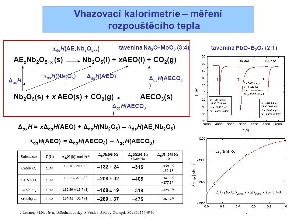Vhazovací kalorimetrie – měření rozpouštěcího tepla Δ dc H(AECO 3 ) AE x Nb 2 O 5+x (s) Nb 2 O 5 (l) + xAEO(l) + CO 2 (g) Nb 2 O 5 (s) + x AEO(s) + CO