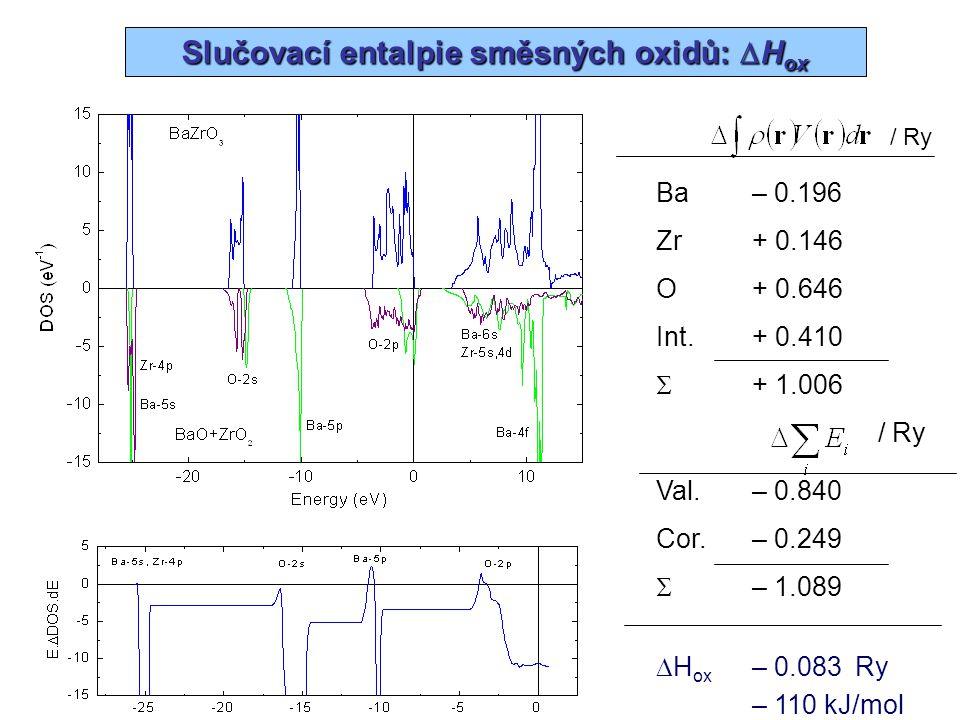 Slučovací entalpie směsných oxidů:  H ox Ba– 0.196 Zr+ 0.146 O+ 0.646 Int.+ 0.410  + 1.006 / Ry Val.– 0.840 Cor.– 0.249  – 1.089  H ox – 0.083 Ry
