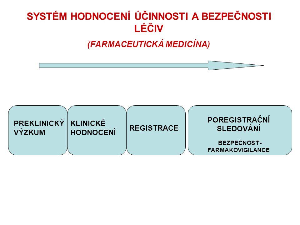 SYSTÉM HODNOCENÍ ÚČINNOSTI A BEZPEČNOSTI LÉČIV (FARMACEUTICKÁ MEDICÍNA) PREKLINICKÝ VÝZKUM KLINICKÉ HODNOCENÍ REGISTRACE POREGISTRAČNÍ SLEDOVÁNÍ BEZPE