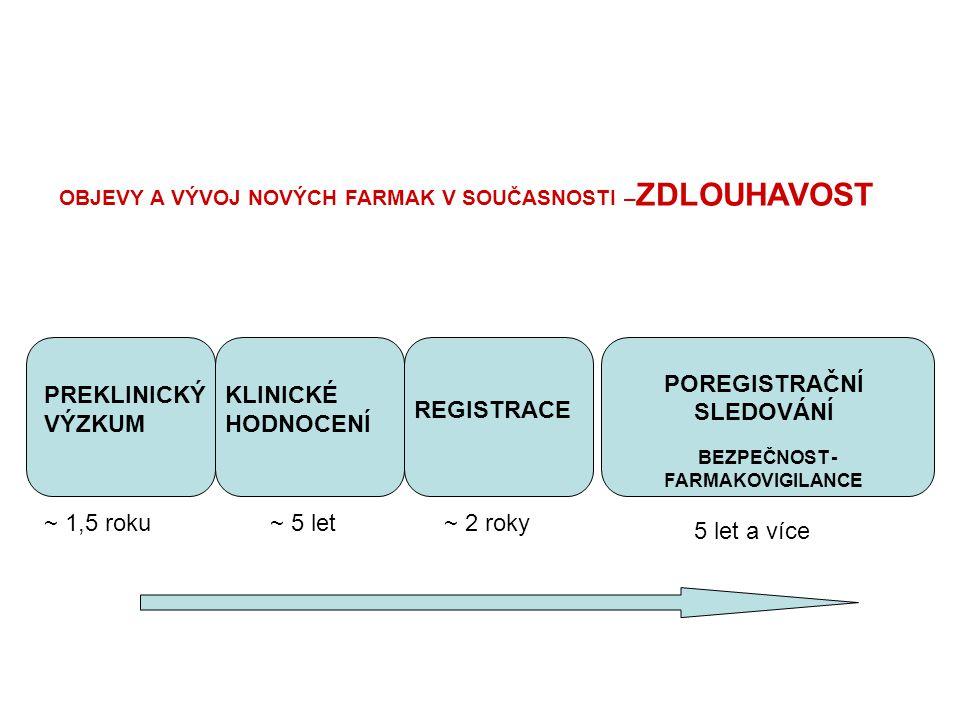 PREKLINICKÝ VÝZKUM KLINICKÉ HODNOCENÍ REGISTRACE POREGISTRAČNÍ SLEDOVÁNÍ BEZPEČNOST - FARMAKOVIGILANCE ~ 1,5 roku~ 5 let~ 2 roky 5 let a více OBJEVY A