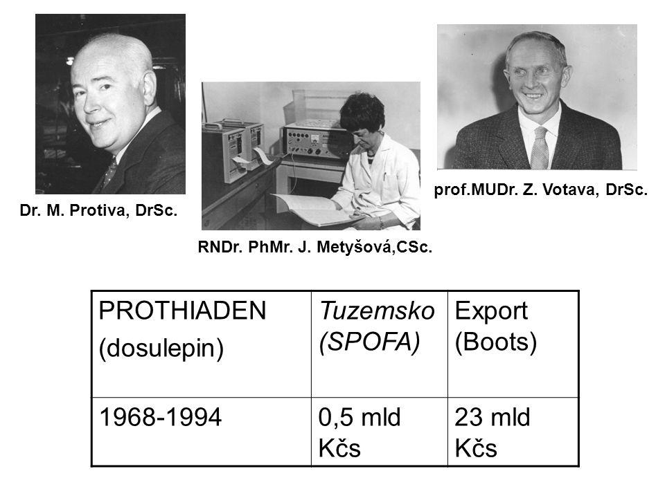PROTHIADEN (dosulepin) Tuzemsko (SPOFA) Export (Boots) 1968-19940,5 mld Kčs 23 mld Kčs Dr. M. Protiva, DrSc. prof.MUDr. Z. Votava, DrSc. RNDr. PhMr. J