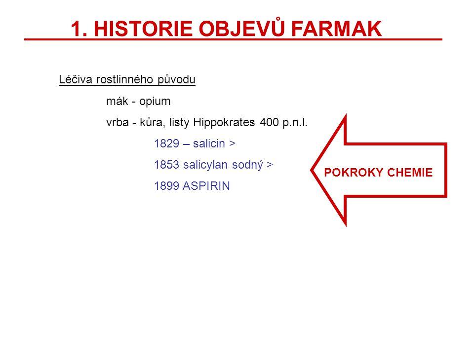 1. HISTORIE OBJEVŮ FARMAK Léčiva rostlinného původu mák - opium vrba - kůra, listy Hippokrates 400 p.n.l. 1829 – salicin > 1853 salicylan sodný > 1899