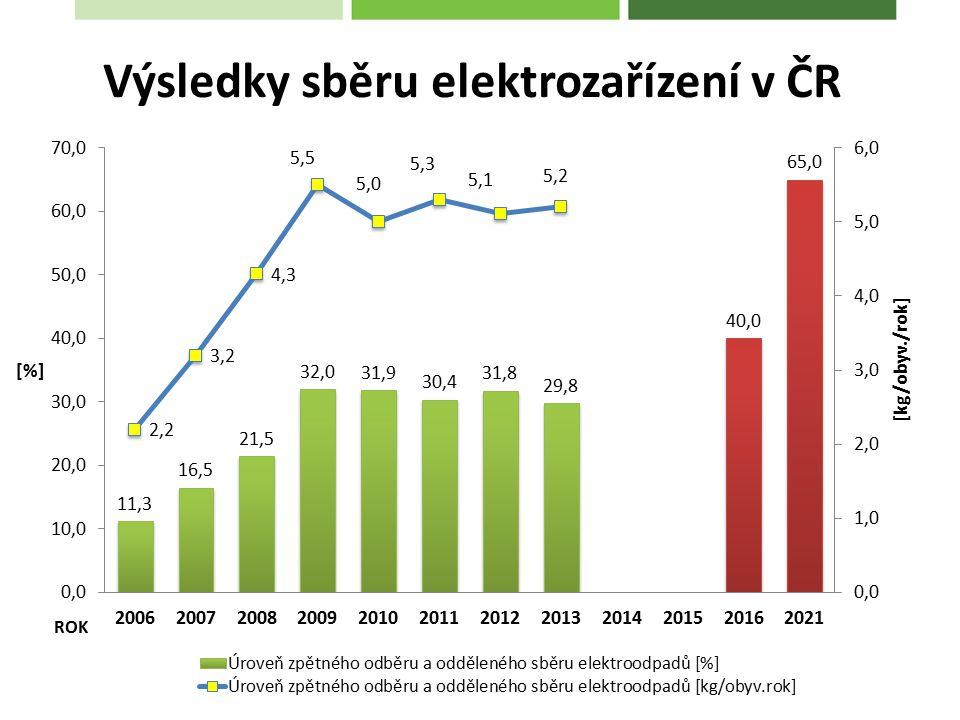 Výsledky sběru elektrozařízení v ČR