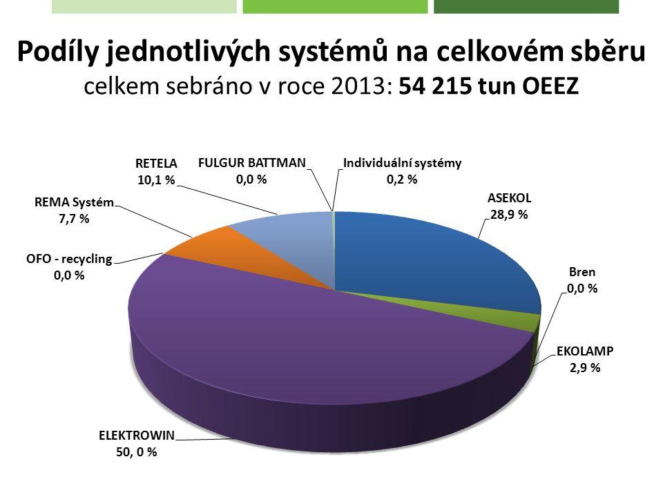 Podíly jednotlivých systémů na celkovém sběru celkem sebráno v roce 2013: 54 215 tun OEEZ