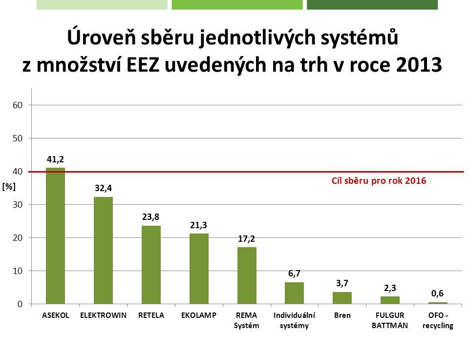 Úroveň sběru jednotlivých systémů z množství EEZ uvedených na trh v roce 2013 Cíl sběru pro rok 2016