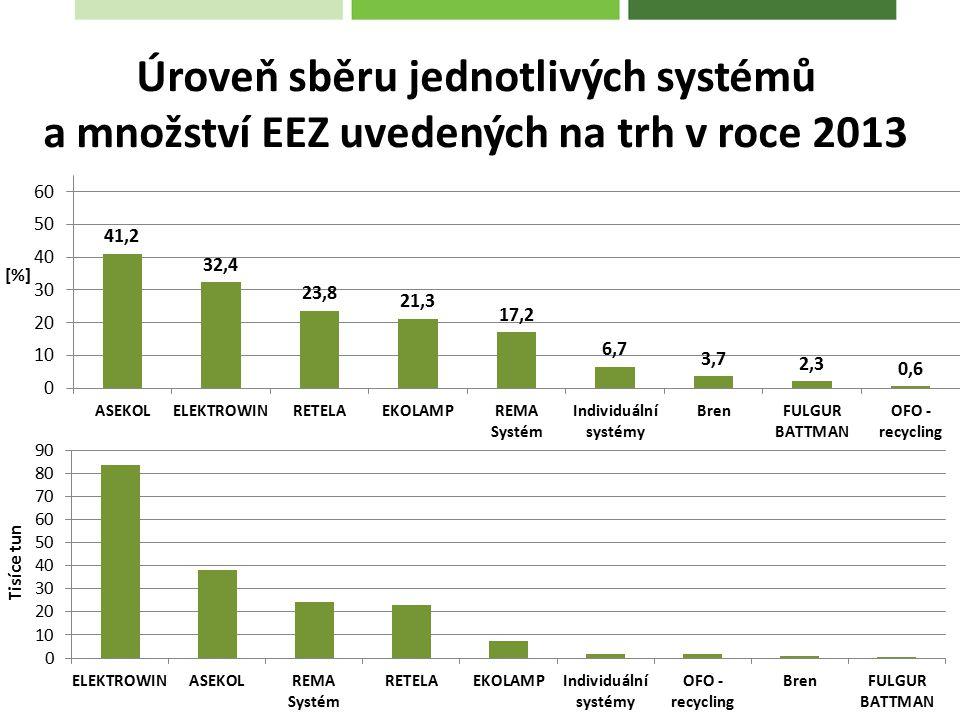 Úroveň sběru jednotlivých systémů a množství EEZ uvedených na trh v roce 2013