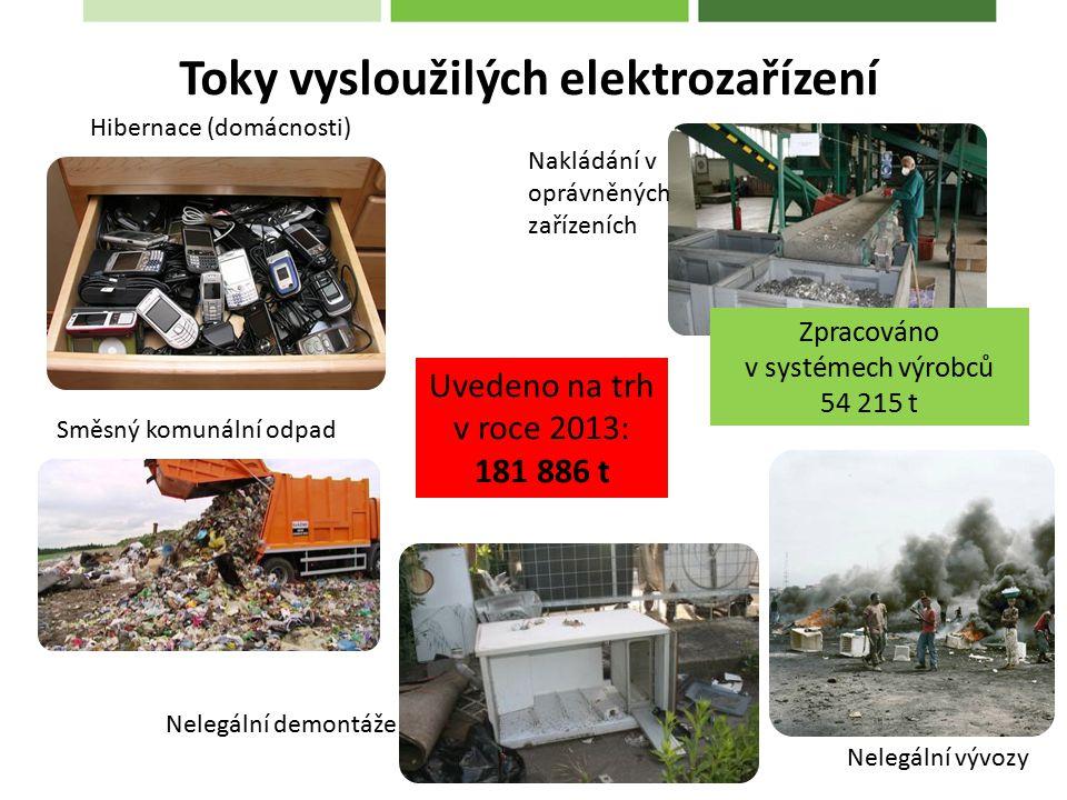 Toky vysloužilých elektrozařízení Uvedeno na trh v roce 2013: 181 886 t Hibernace (domácnosti) Nakládání v oprávněných zařízeních Nelegální demontáže Nelegální vývozy Zpracováno v systémech výrobců 54 215 t Směsný komunální odpad