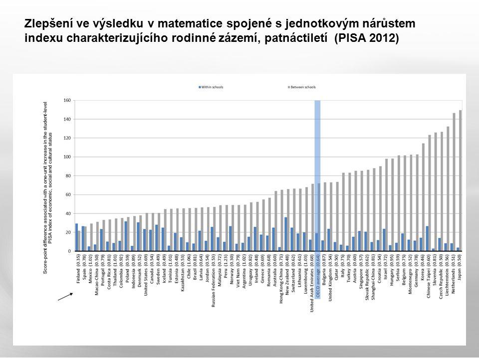 Zlepšení ve výsledku v matematice spojené s jednotkovým nárůstem indexu charakterizujícího rodinné zázemí, patnáctiletí (PISA 2012)