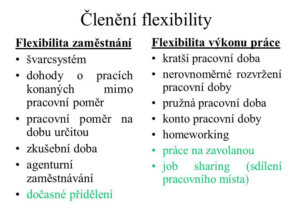 Členění flexibility Flexibilita zaměstnání švarcsystém dohody o pracích konaných mimo pracovní poměr pracovní poměr na dobu určitou zkušební doba agenturní zaměstnávání dočasné přidělení Flexibilita výkonu práce kratší pracovní doba nerovnoměrné rozvržení pracovní doby pružná pracovní doba konto pracovní doby homeworking práce na zavolanou job sharing (sdílení pracovního místa)