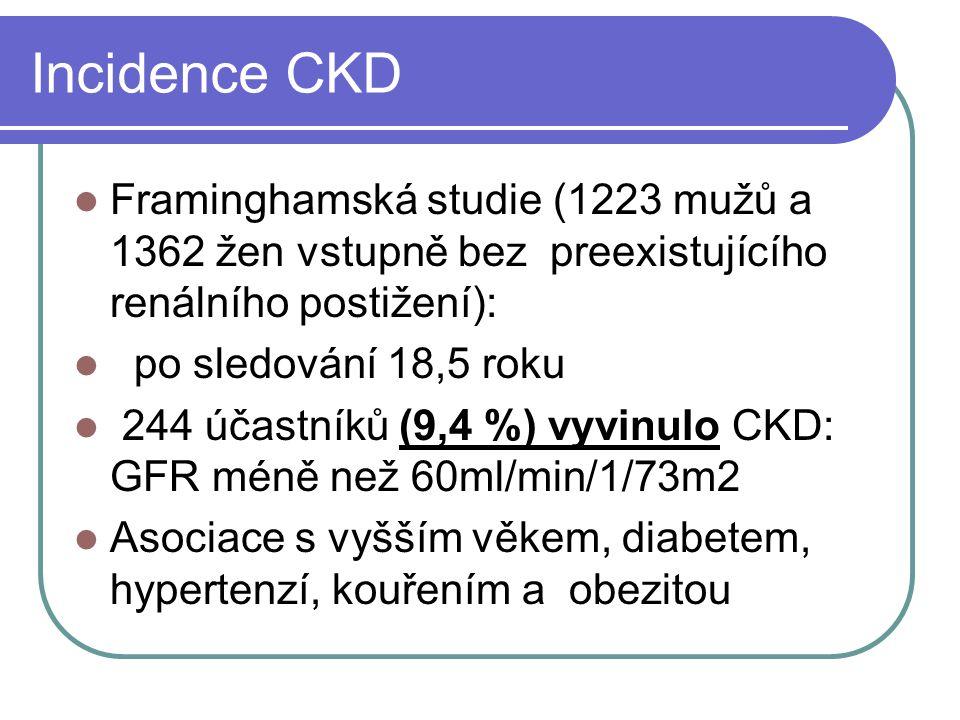 Incidence CKD Framinghamská studie (1223 mužů a 1362 žen vstupně bez preexistujícího renálního postižení): po sledování 18,5 roku 244 účastníků (9,4 %) vyvinulo CKD: GFR méně než 60ml/min/1/73m2 Asociace s vyšším věkem, diabetem, hypertenzí, kouřením a obezitou
