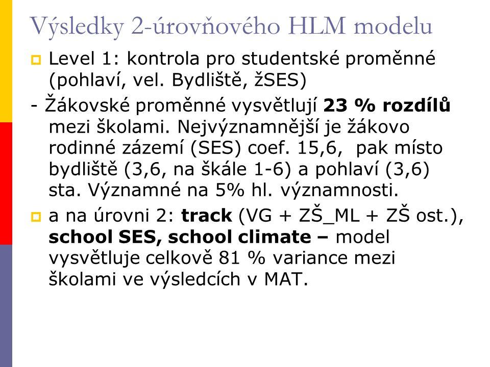 Výsledky 2-úrovňového HLM modelu  Level 1: kontrola pro studentské proměnné (pohlaví, vel.