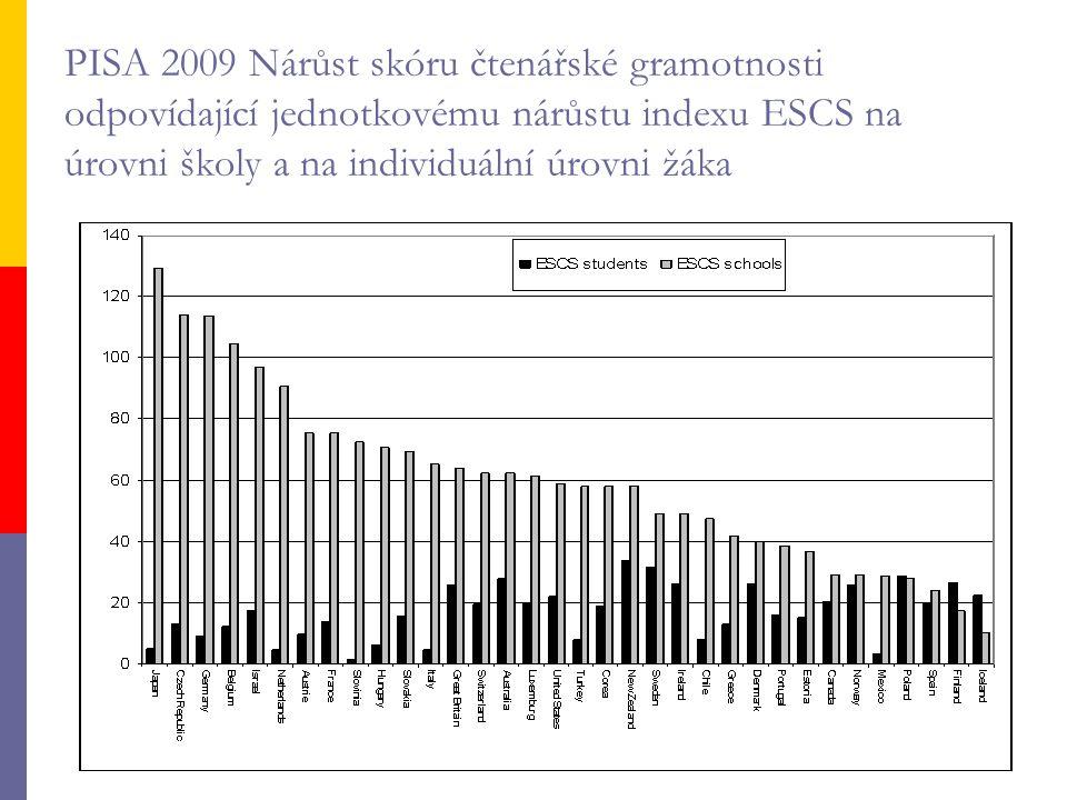 PISA 2009 Nárůst skóru čtenářské gramotnosti odpovídající jednotkovému nárůstu indexu ESCS na úrovni školy a na individuální úrovni žáka