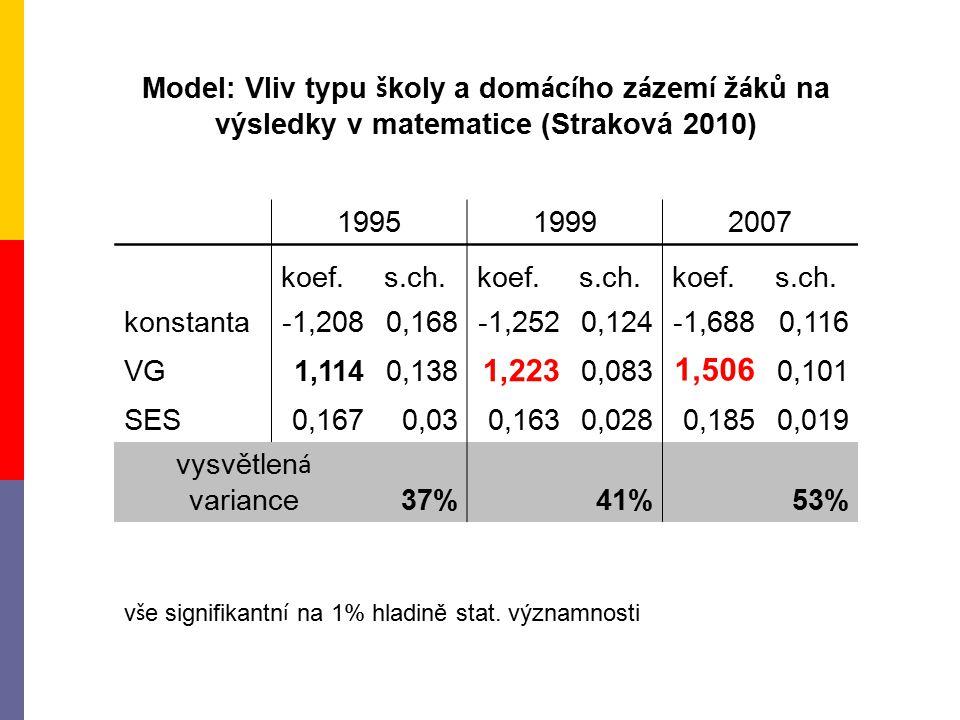 Model: Vliv typu š koly a dom á c í ho z á zem í ž á ků na výsledky v matematice (Straková 2010) 199519992007 koef.s.ch.koef.s.ch.koef.s.ch.