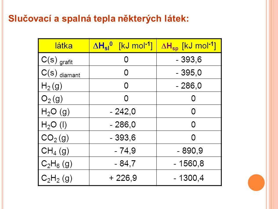 látka  H sl 0 [kJ mol -1 ]  H sp [kJ mol -1 ] C(s) grafit 0- 393,6 C(s) diamant 0- 395,0 H 2 (g) 0- 286,0 O 2 (g) 0 0 H 2 O (g)- 242,0 0 H 2 O (l)-