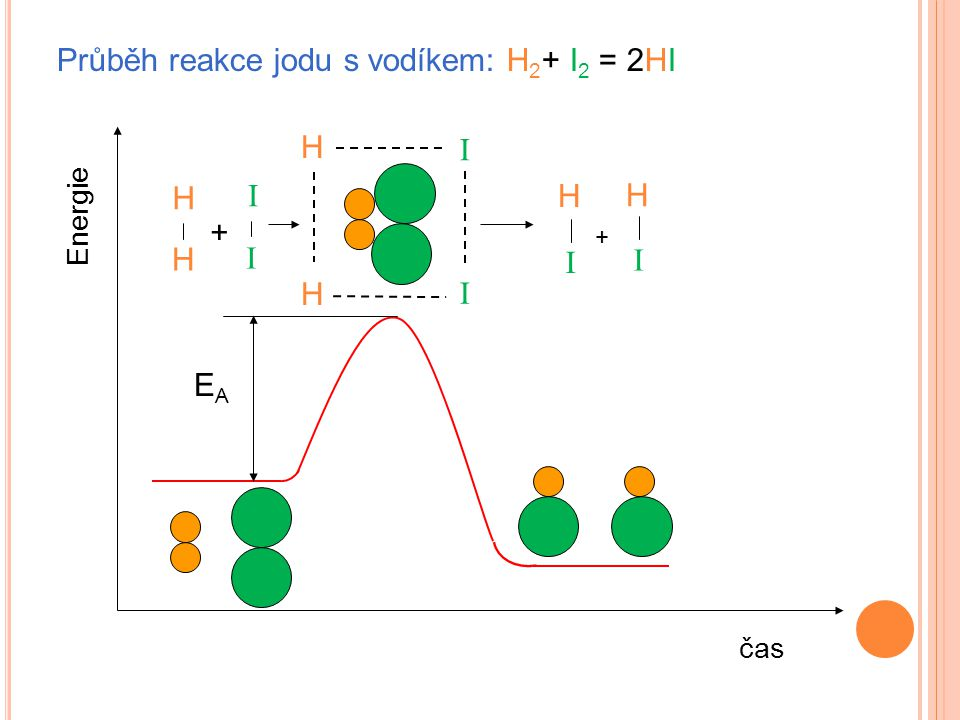 Průběh reakce jodu s vodíkem: H 2 + I 2 = 2HI Energie čas H H H I H I H H I I + I I EAEA +