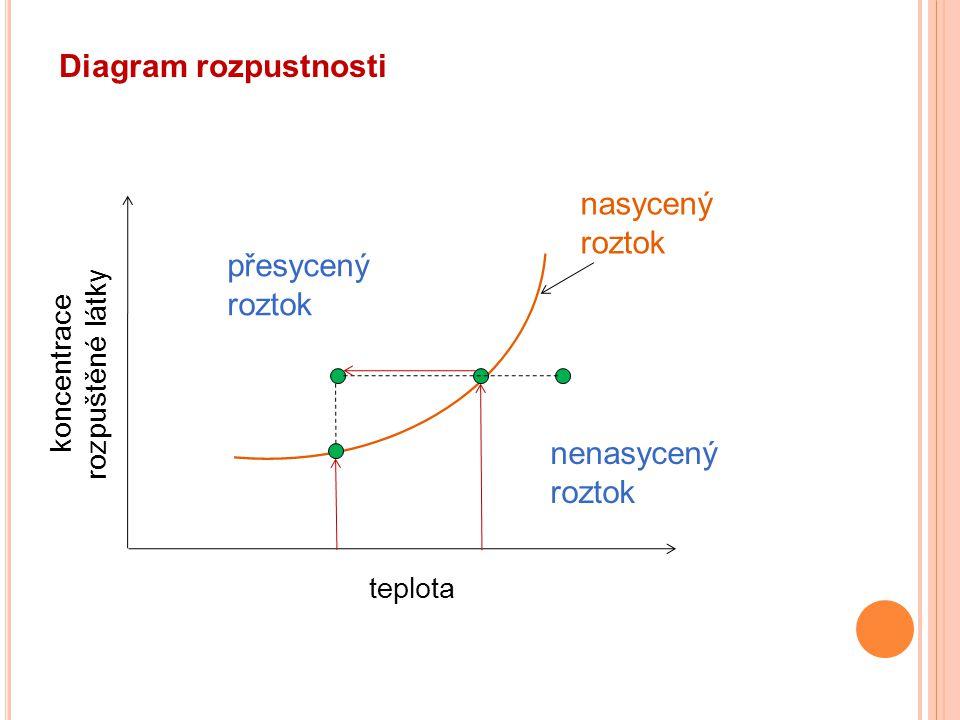 Diagram rozpustnosti přesycený roztok nenasycený roztok nasycený roztok teplota koncentrace rozpuštěné látky