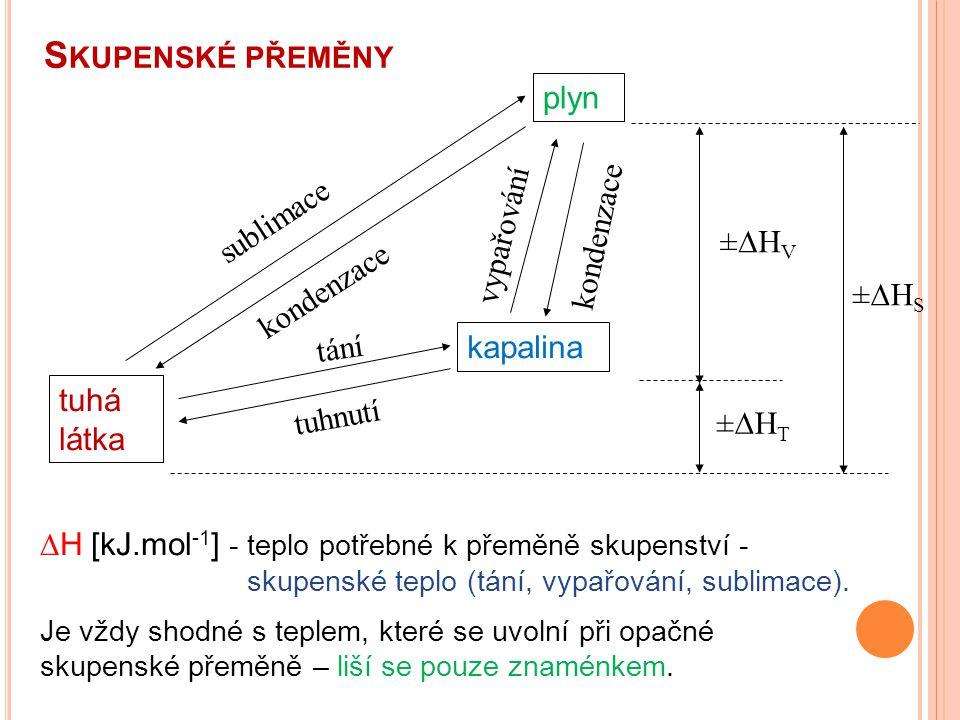 S KUPENSKÉ PŘEMĚNY plyn kapalina tuhá látka sublimace kondenzace tání tuhnutí vypařování kondenzace ±HV±HV ±HT±HT ±HS±HS  H [kJ.mol -1 ] - tepl