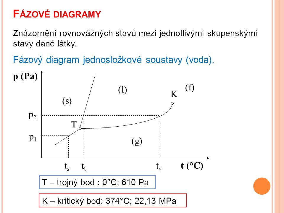 F ÁZOVÉ DIAGRAMY Znázornění rovnovážných stavů mezi jednotlivými skupenskými stavy dané látky. p (Pa) t (°C) (s) (l) (g) (f) T K Fázový diagram jednos