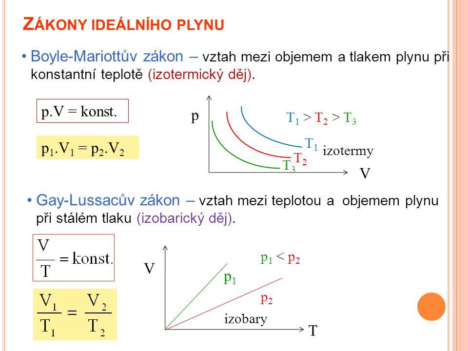 Z ÁKONY IDEÁLNÍHO PLYNU Boyle-Mariottův zákon – vztah mezi objemem a tlakem plynu při konstantní teplotě (izotermický děj). p.V = konst. Gay-Lussacův